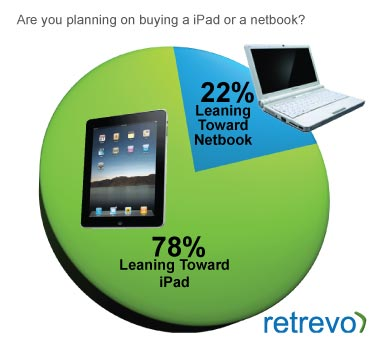 Leaning towards iPad